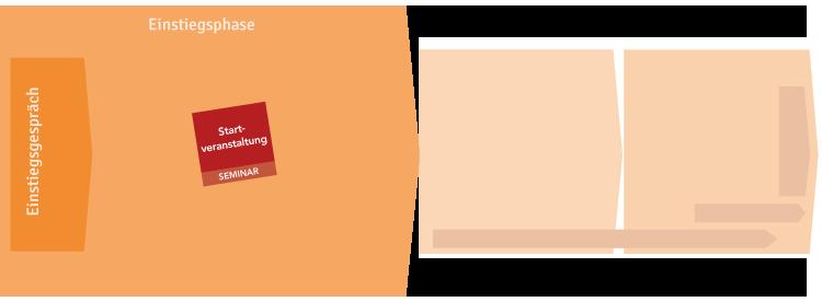 Module der Einstiegsphase