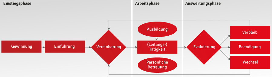 Adults in Scouting Betreuungskonzept