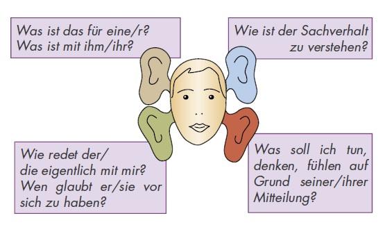 Vier Ohren einer Nachricht
